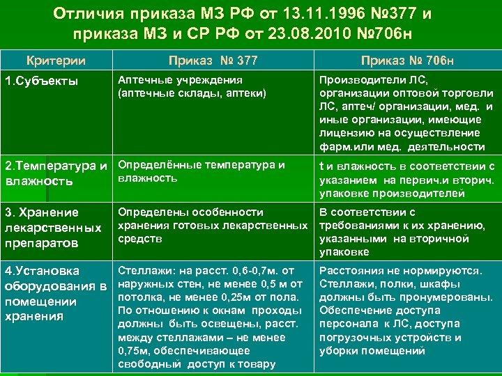 Отличия приказа МЗ РФ от 13. 11. 1996 № 377 и приказа МЗ и