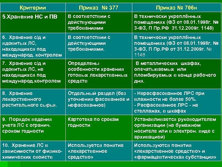 Критерии Приказ № 377 Приказ № 706 н 5. Хранение НС и ПВ В