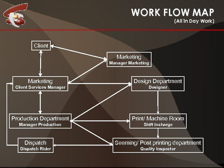 WORK FLOW MAP (All in Day Work) Client Marketing Manager Marketing Design Department Client