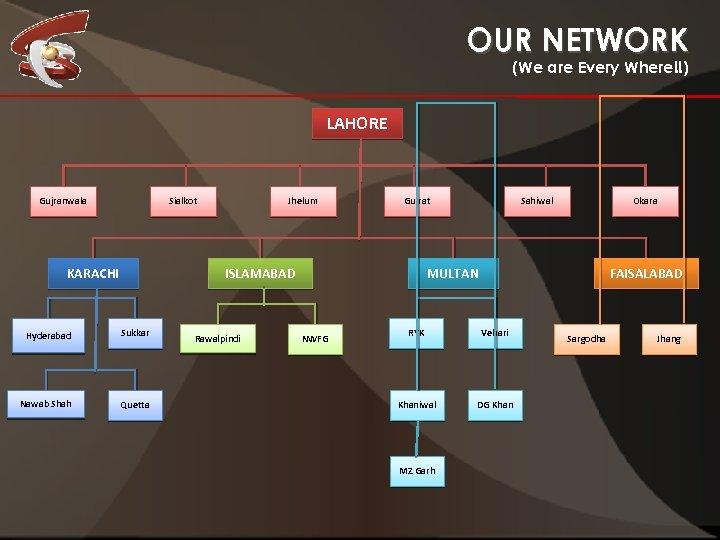 OUR NETWORK (We are Every Where!!) LAHORE Gujranwala Sialkot KARACHI Jhelum Gujrat ISLAMABAD Hyderabad