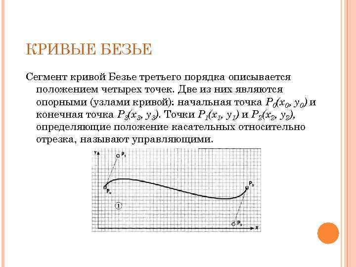 КРИВЫЕ БЕЗЬЕ Сегмент кривой Безье третьего порядка описывается положением четырех точек. Две из них
