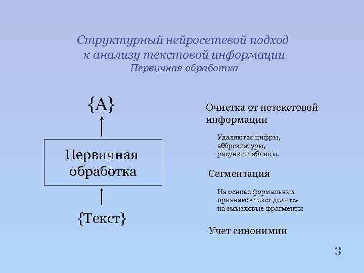 Структурный нейросетевой подход к анализу текстовой информации Первичная обработка {A} Первичная обработка {Текст} Очистка