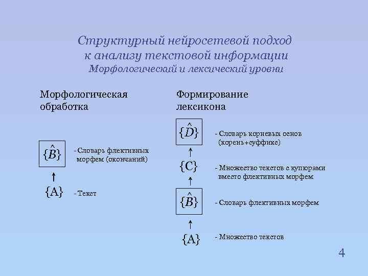Структурный нейросетевой подход к анализу текстовой информации Морфологический и лексический уровни Морфологическая обработка Формирование
