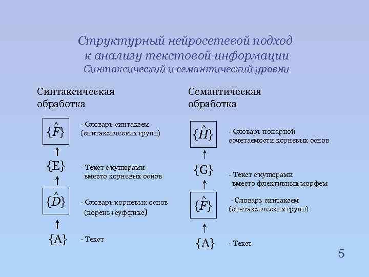 Структурный нейросетевой подход к анализу текстовой информации Синтаксический и семантический уровни Синтаксическая обработка ^