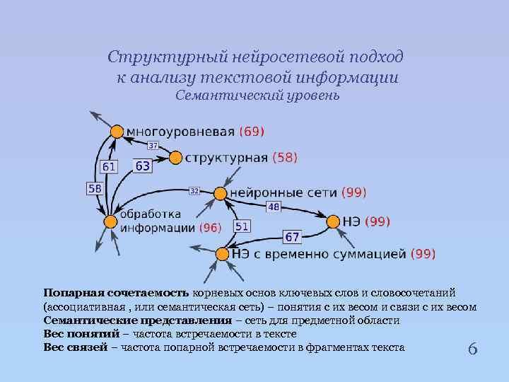 Структурный нейросетевой подход к анализу текстовой информации Семантический уровень Попарная сочетаемость корневых основ ключевых