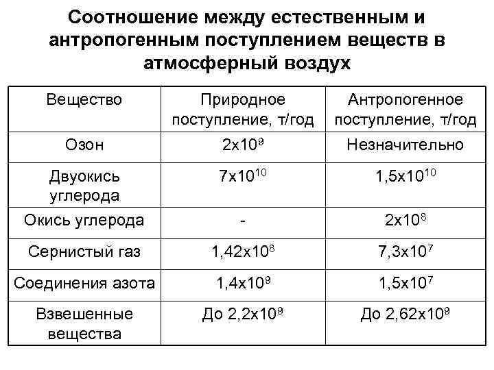 Соотношение между естественным и антропогенным поступлением веществ в атмосферный воздух Вещество Природное поступление, т/год