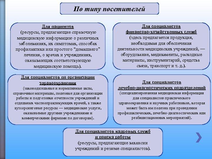 По типу посетителей Для пациентов (ресурсы, предлагающие справочную медицинскую информацию о различных заболеваниях, их