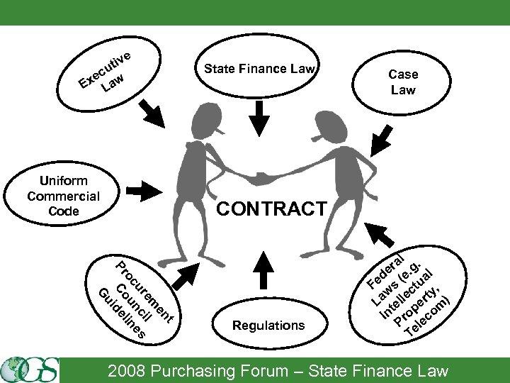 e iv ut c xe aw E L Uniform Commercial Code State Finance Law