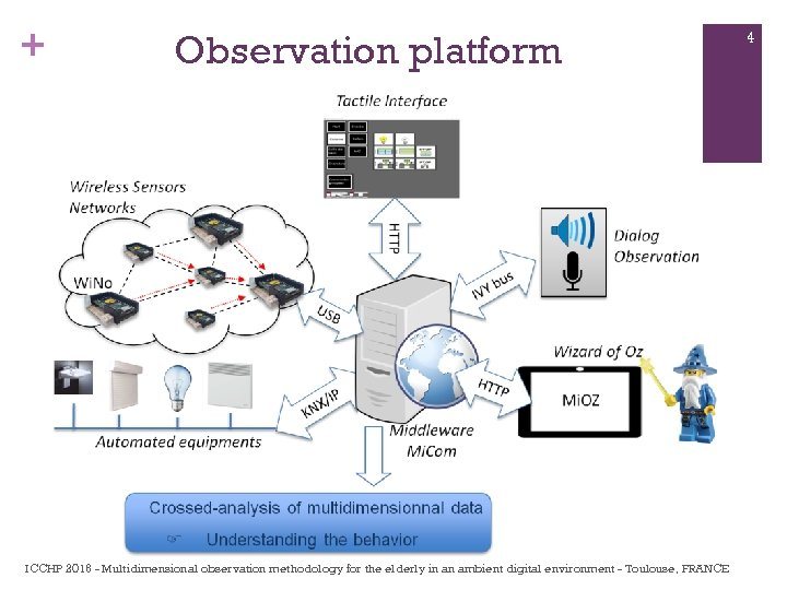 + Observation platform ICCHP 2016 - Multidimensional observation methodology for the elderly in an