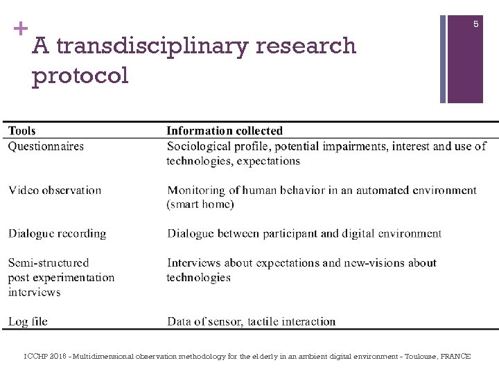+ 5 A transdisciplinary research protocol ICCHP 2016 - Multidimensional observation methodology for the