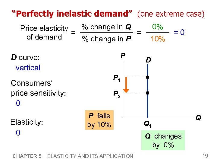 """Perfectly inelastic demand"" (one extreme case) % change in Q Price elasticity = ="