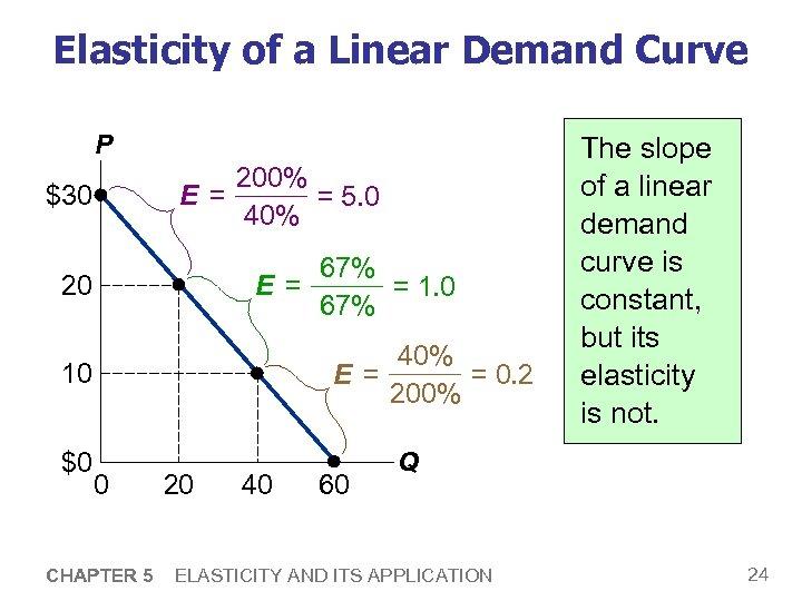 Elasticity of a Linear Demand Curve P 200% E = = 5. 0 40%