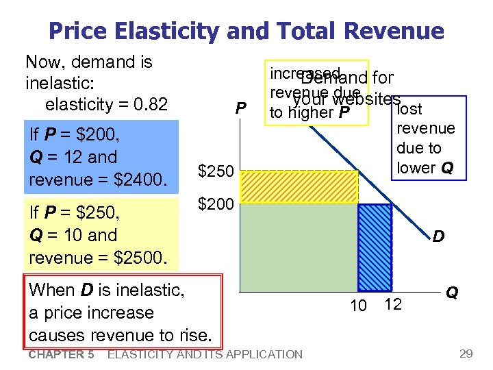 Price Elasticity and Total Revenue Now, demand is inelastic: elasticity = 0. 82 If