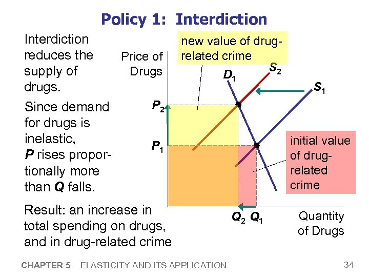 Policy 1: Interdiction reduces the Price of Drugs supply of drugs. P 2 Since