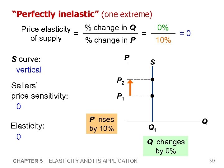 """Perfectly inelastic"" (one extreme) 0% % change in Q Price elasticity = = of"