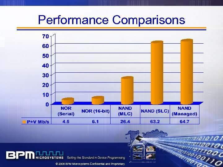 Performance Comparisons © 2008 BPM Microsystems Confidential and Proprietary