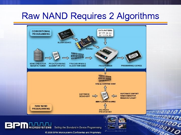 Raw NAND Requires 2 Algorithms © 2008 BPM Microsystems Confidential and Proprietary