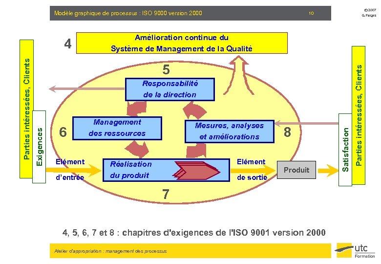Modèle graphique de processus : ISO 9000 version 2000 G. Farges 6 Elément d'entrée