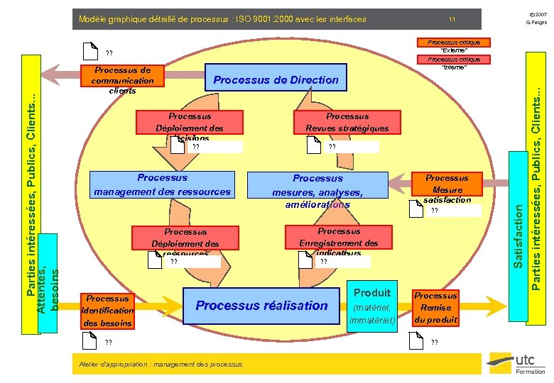 Modèle graphique détaillé de processus : ISO 9001: 2000 avec les interfaces Processus de