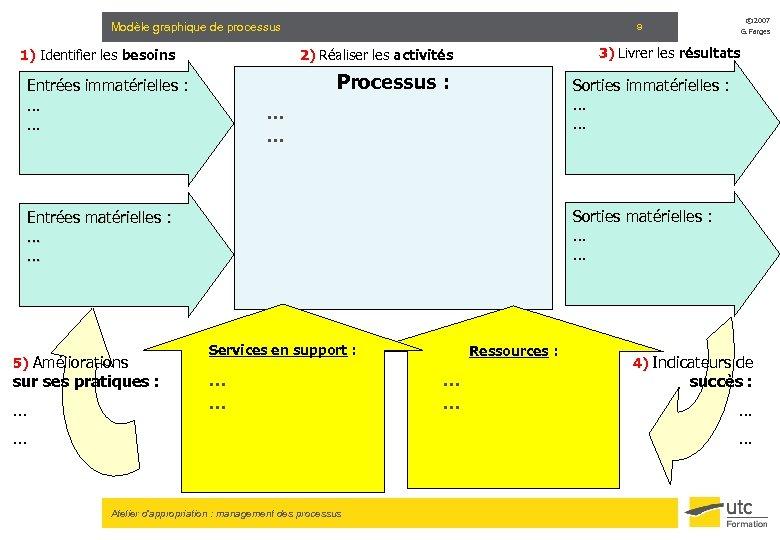 Modèle graphique de processus 1) Identifier les besoins Processus : Sorties immatérielles : .