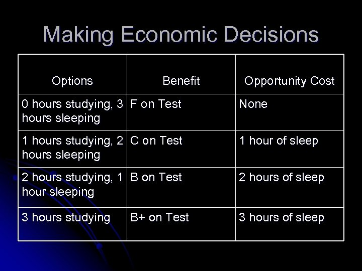 Making Economic Decisions Options Benefit Opportunity Cost 0 hours studying, 3 F on Test