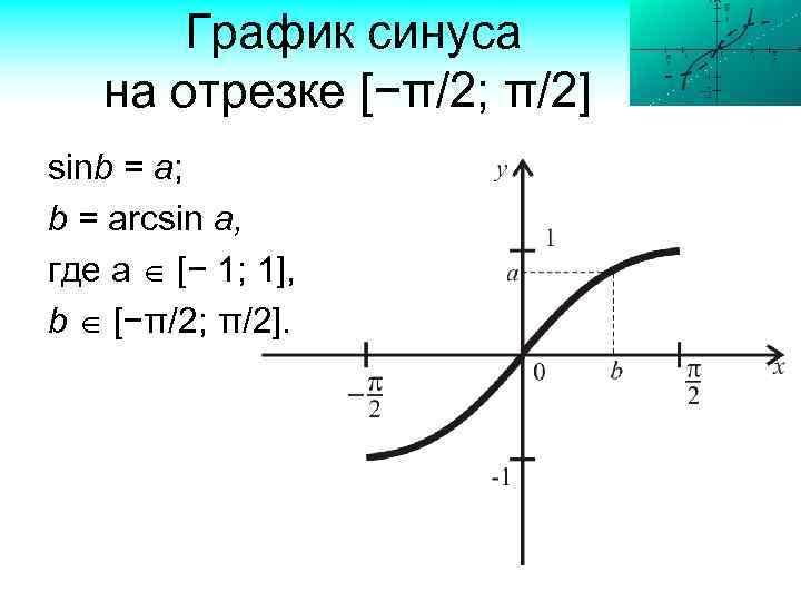 График синуса на отрезке [−π/2; π/2] sinb = a; b = arcsin a, где