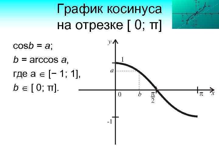 График косинуса на отрезке [ 0; π] cosb = a; b = arccos a,