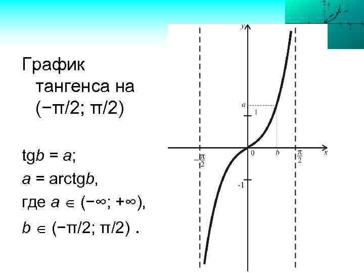 График тангенса на (−π/2; π/2) tgb = a; a = arctgb, где а (−∞;