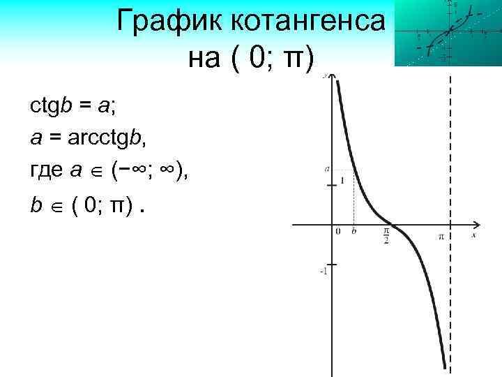График котангенса на ( 0; π) ctgb = a; a = arcctgb, где а