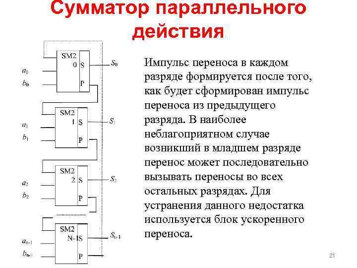 Сумматор параллельного действия Импульс переноса в каждом разряде формируется после того, как будет сформирован