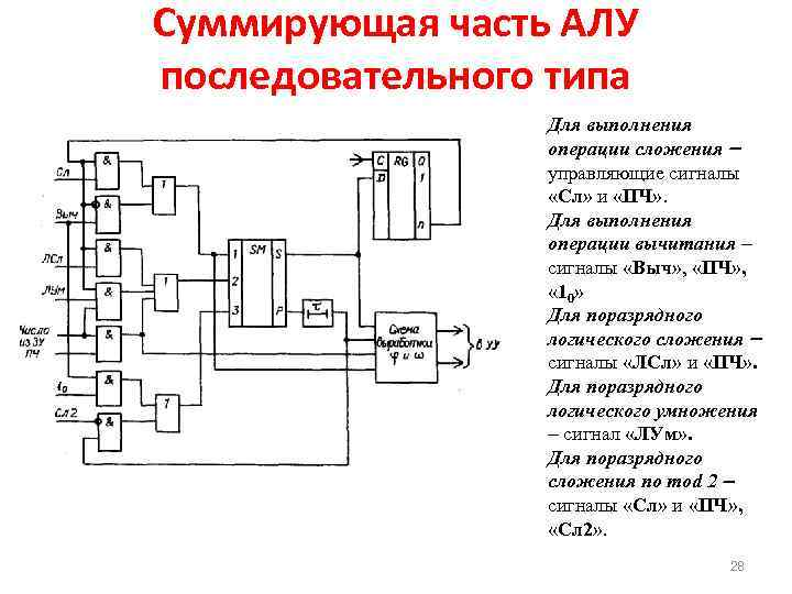 Суммирующая часть АЛУ последовательного типа Для выполнения операции сложения управляющие сигналы «Сл» и «ПЧ»