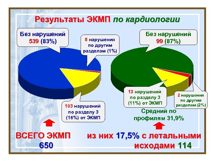 Результаты ЭКМП по кардиологии Без нарушений 539 (83%) 8 нарушения по другим разделам (1%)