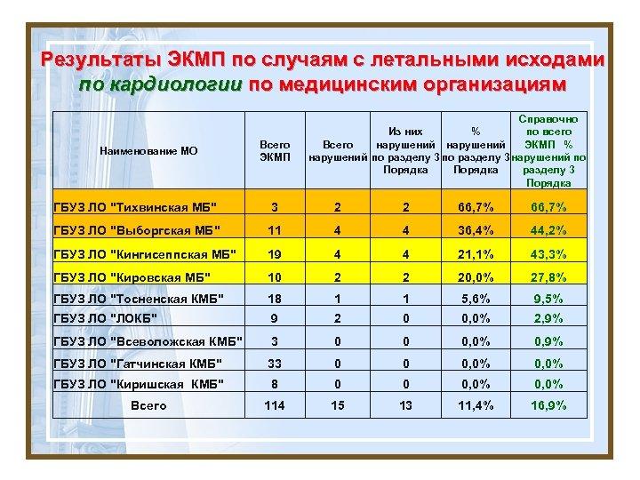 Результаты ЭКМП по случаям с летальными исходами по кардиологии по медицинским организациям Наименование МО