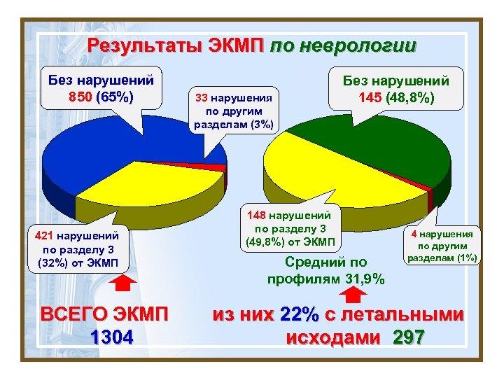 Результаты ЭКМП по неврологии Без нарушений 850 (65%) 421 нарушений по разделу 3 (32%)