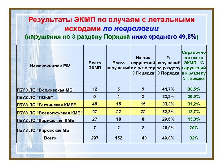 Результаты ЭКМП по случаям с летальными исходами по неврологии (нарушения по 3 разделу Порядка