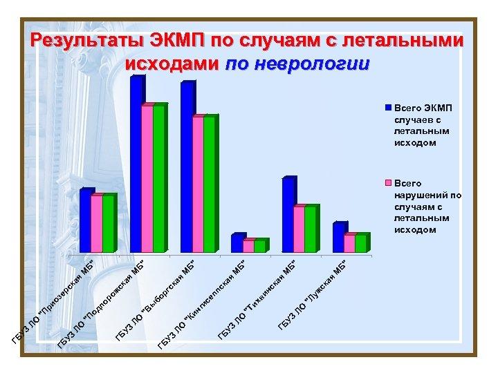Результаты ЭКМП по случаям с летальными исходами по неврологии Всего ЭКМП случаев с летальным