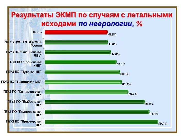 Результаты ЭКМП по случаям с летальными исходами по неврологии, % Всего ФГУЗ ЦМСЧ N