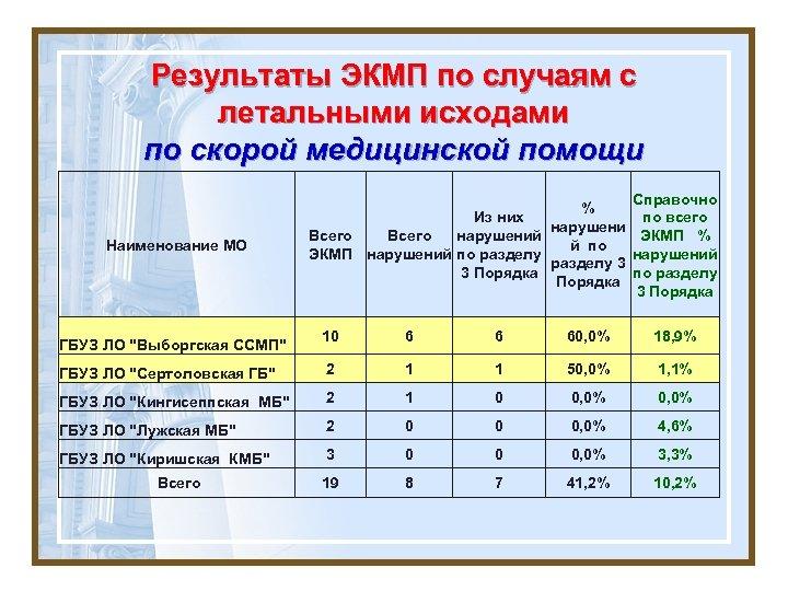 Результаты ЭКМП по случаям с летальными исходами по скорой медицинской помощи Наименование МО Справочно