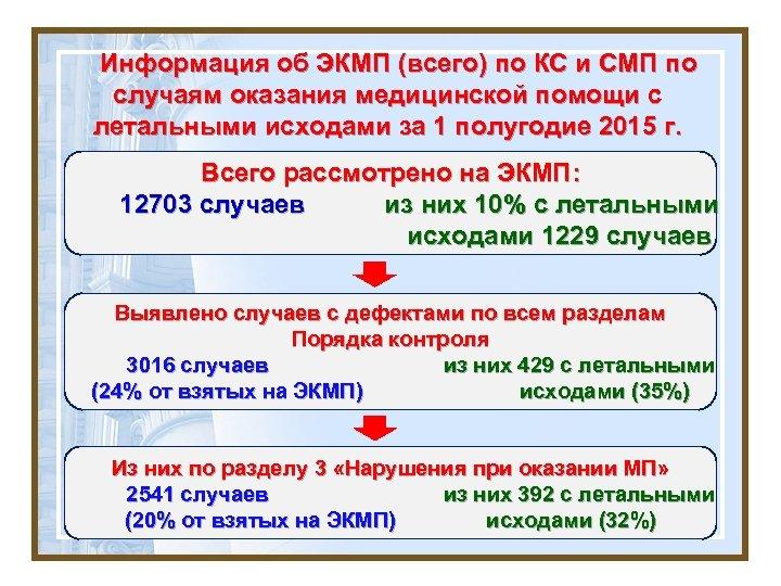 Информация об ЭКМП (всего) по КС и СМП по случаям оказания медицинской помощи