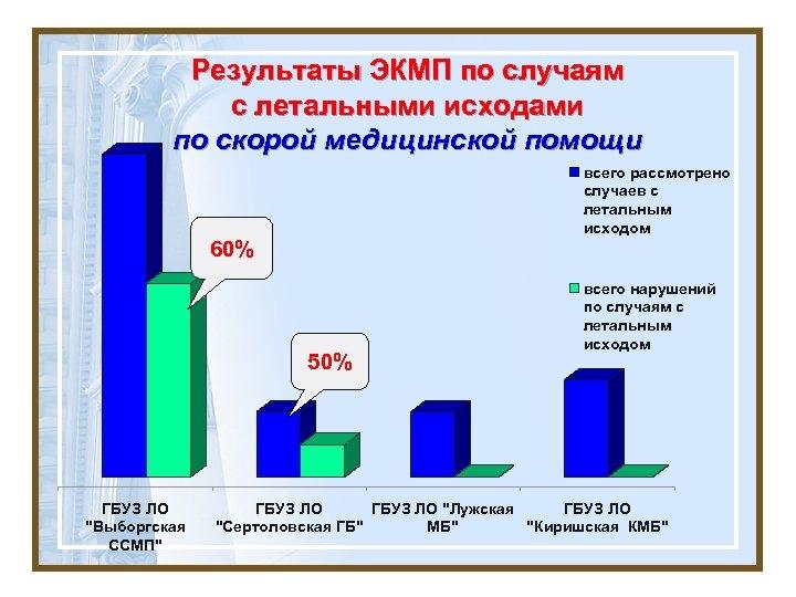 Результаты ЭКМП по случаям с летальными исходами по скорой медицинской помощи всего рассмотрено случаев