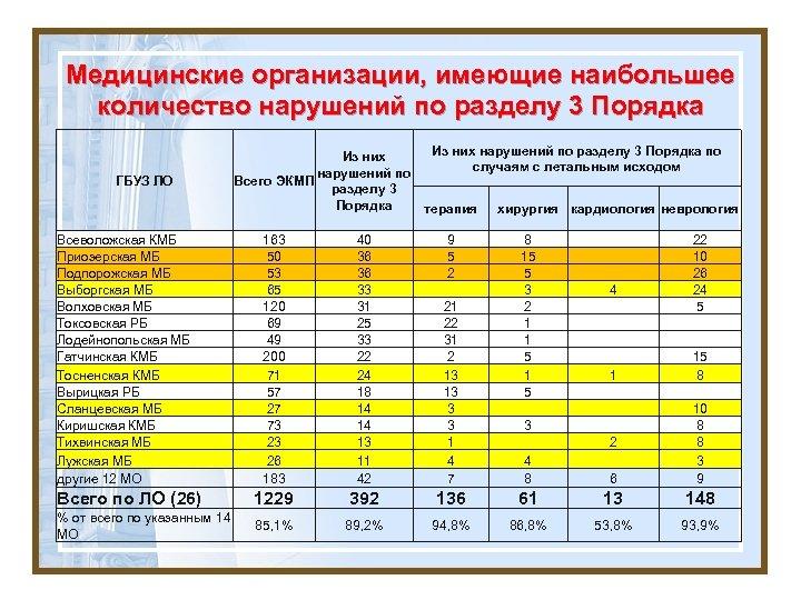 Медицинские организации, имеющие наибольшее количество нарушений по разделу 3 Порядка ГБУЗ ЛО Из