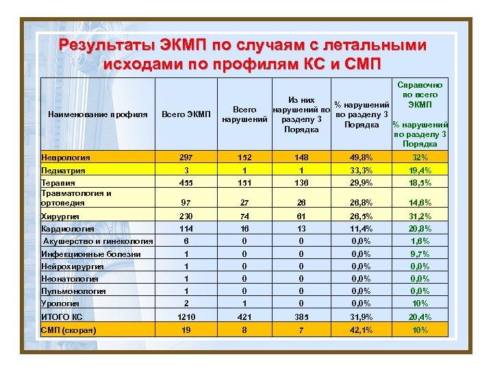 Результаты ЭКМП по случаям с летальными исходами по профилям КС и СМП Наименование профиля