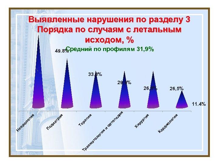 Выявленные нарушения по разделу 3 Порядка по случаям с летальным исходом, % Средний по