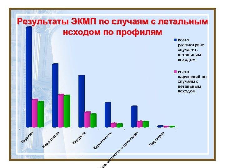 Результаты ЭКМП по случаям с летальным исходом по профилям всего рассмотрено случаев с летальным