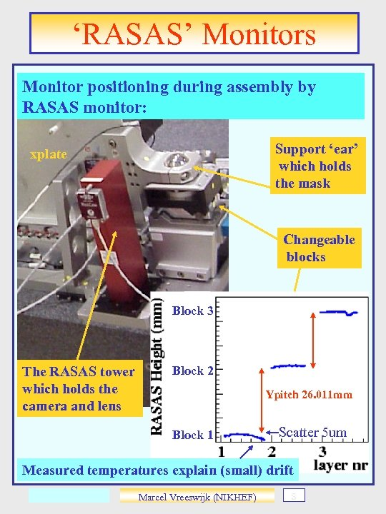 'RASAS' Monitors Monitor positioning during assembly by RASAS monitor: Support 'ear' which holds the