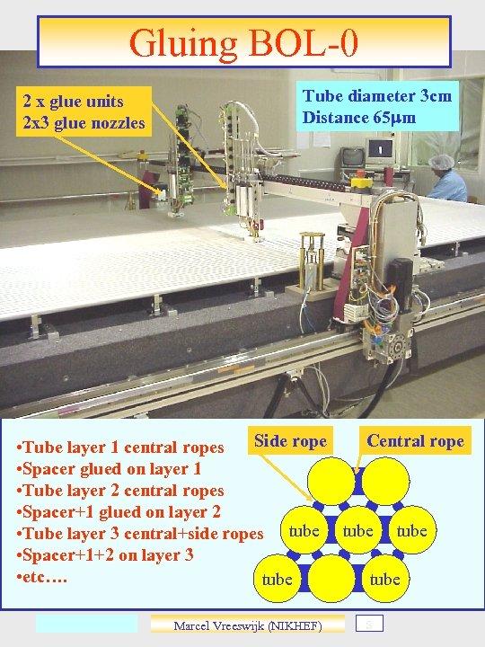 Gluing BOL-0 2 x glue units 2 x 3 glue nozzles Tube diameter 3
