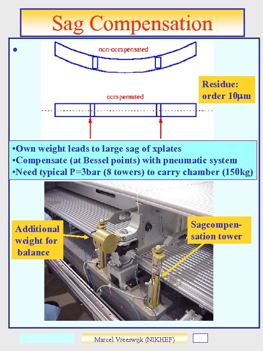 Sag Compensation • Residue: order 10 mm • Own weight leads to large sag