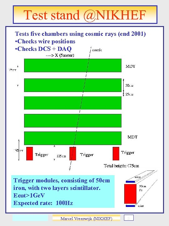 Test stand @NIKHEF Tests five chambers using cosmic rays (end 2001) • Checks wire