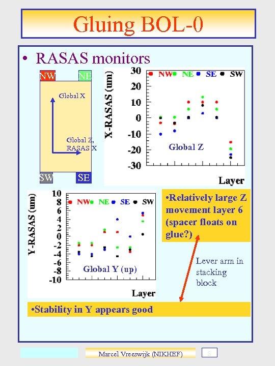 Gluing BOL-0 • RASAS monitors NW NE Global X Global Z, RASAS X SW