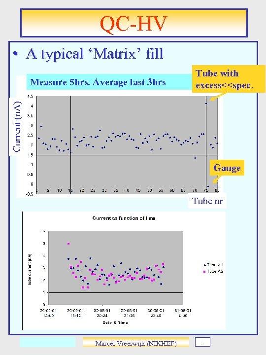 QC-HV • A typical 'Matrix' fill Current (n. A) Measure 5 hrs. Average last